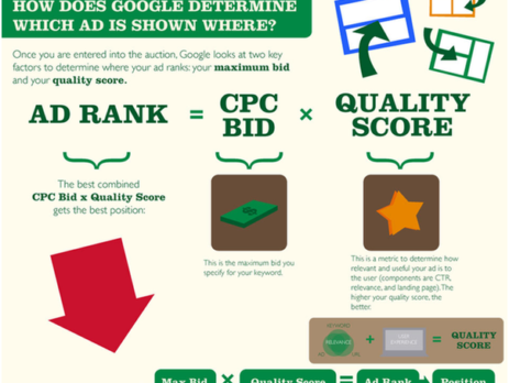 What is Ad Position in AdWords & Why is it Important?