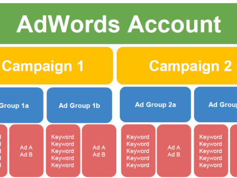 What is AdWords Keyword Grouping & How to Accomplish It?