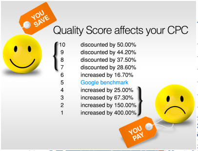 What Is Quality Score and How you can Improve Quality Score: Why Is It Important for PPC Success
